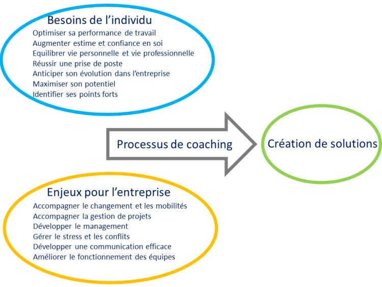 Les enjeux du coaching professionnel