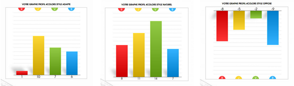 Le profil 4colors : le plan de progression personnalisé